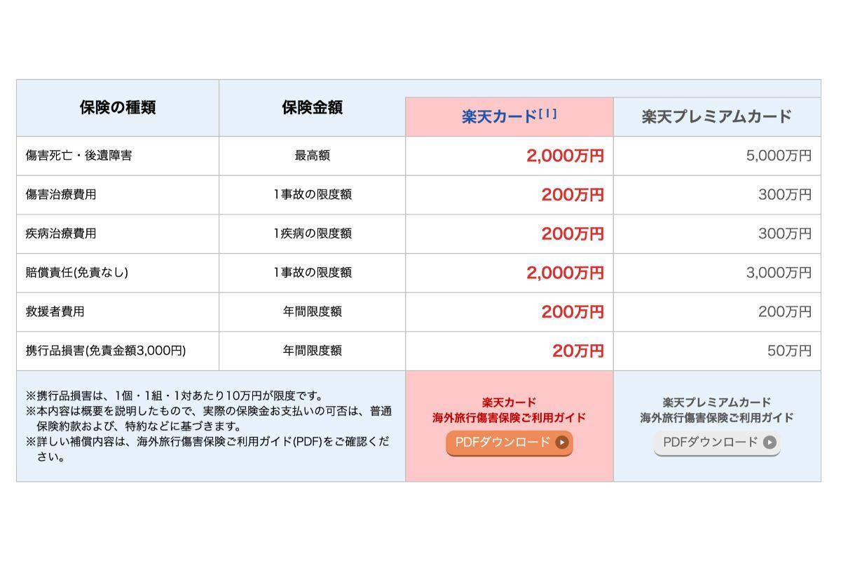 引用:【楽天カード】海外旅行傷害保険