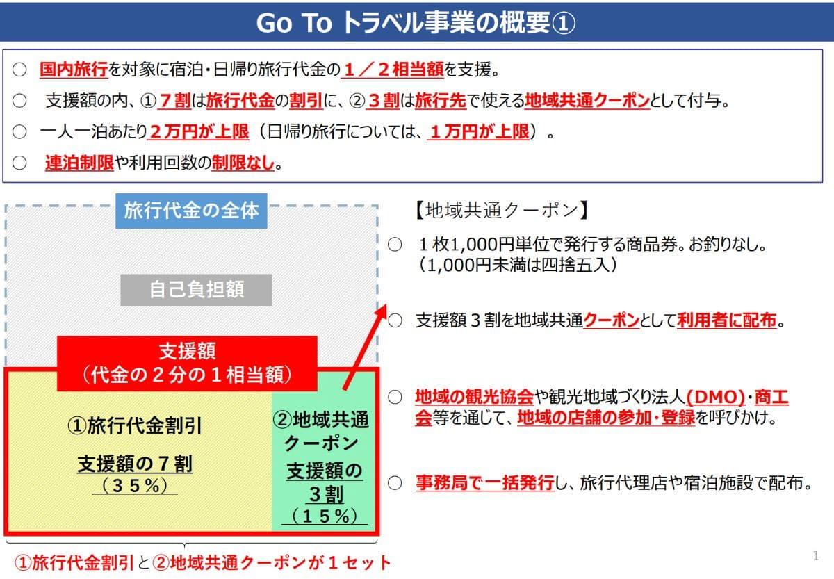 Go Toトラベルキャンペーン3つのポイント