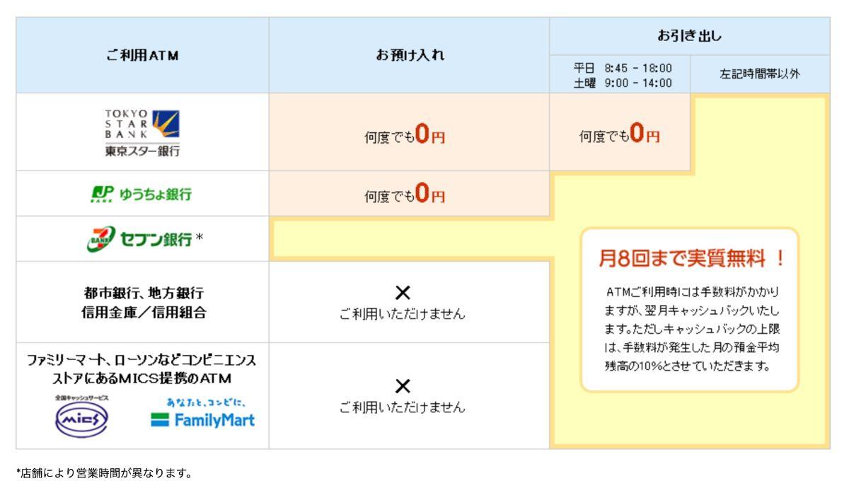 東京スター銀行が利用できるATM
