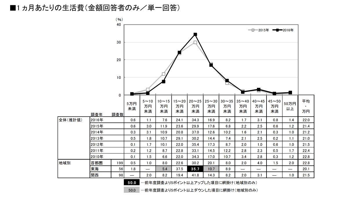新婚夫婦の1ヶ月あたりの生活費の平均は、22万円