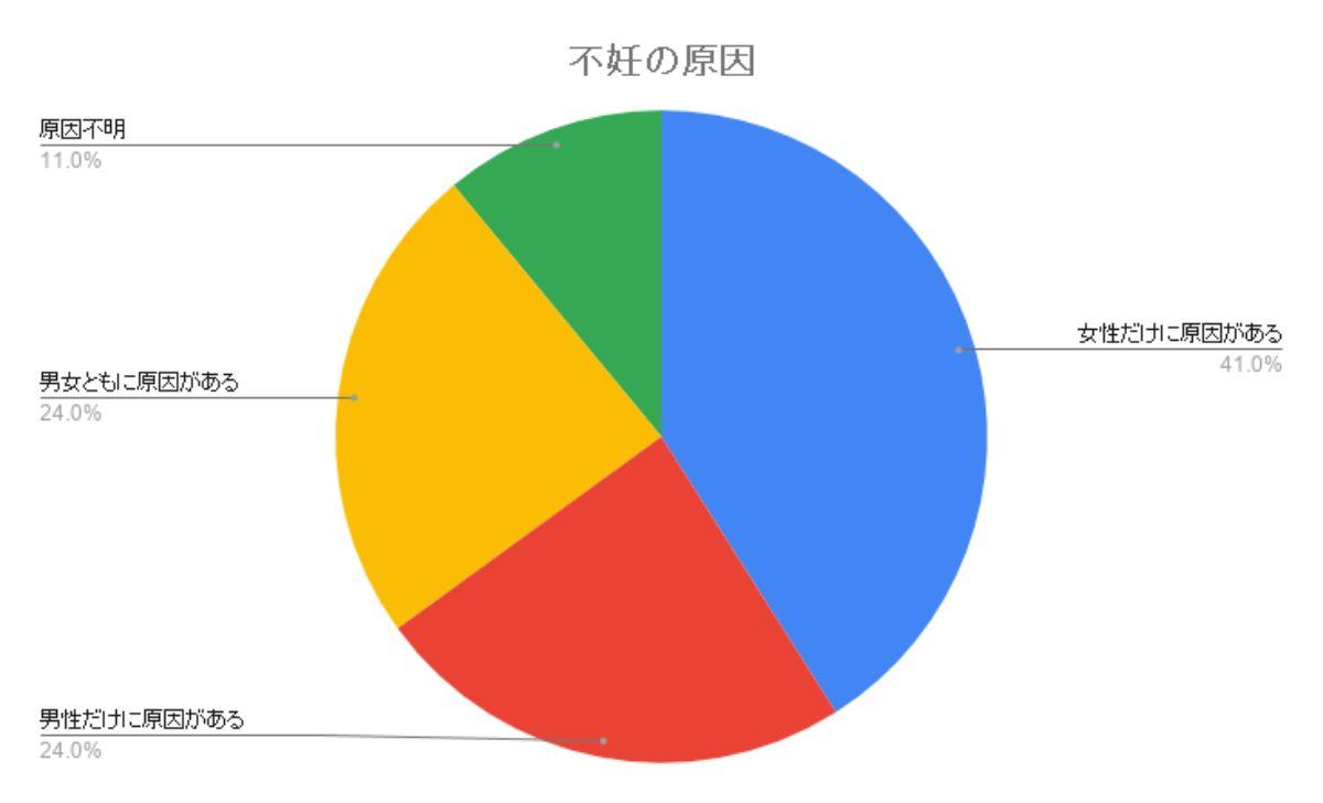 不妊の原因円グラフ