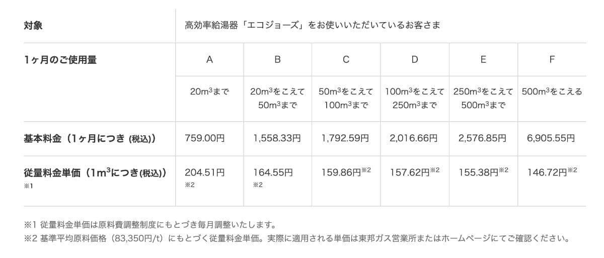 東邦ガス(エコジョーズ料金)